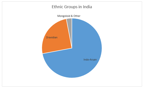 Indian Ethnic Groups in India